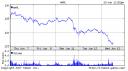 Der Aktienkurs von Apple Inc.