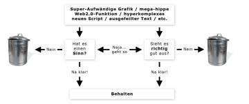 Entscheidungsfindung beim Webdesign - Die weiche Variante