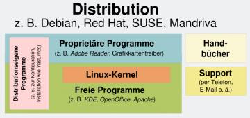 Prinzip der Linux-Distributionen