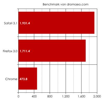 So sehen die meisten Chrome-Benchmarks aus
