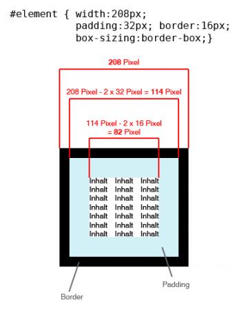 Das alternative Box Model