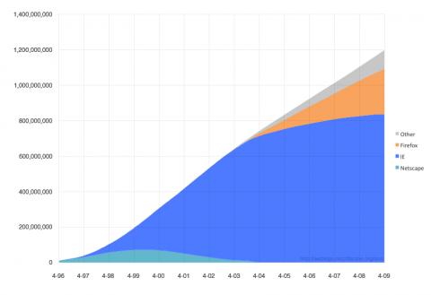 Nutzerzahlen der diversen Webbrowser