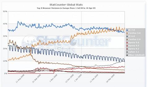 Statistik der verschiedenen Browserversionen in Europa