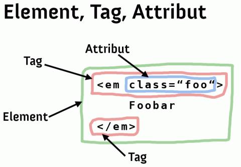 Element, Tag, Attribut