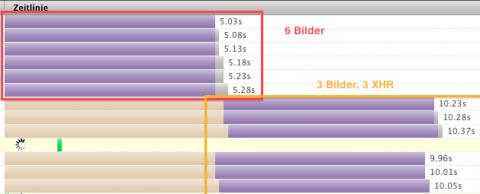 Normale HTTP Anfragen und XmlHttpRequests gleichzeitig angstoßen, XHR wird benachteiligt